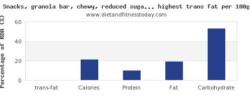 trans fat and nutrition facts in snacks per 100g