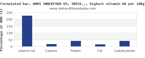 vitamin b6 and nutrition facts in snacks per 100g