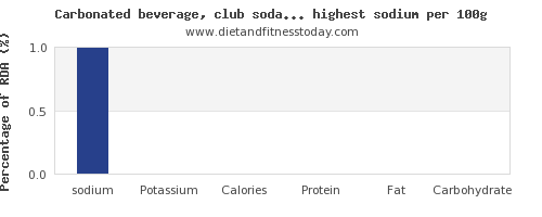 sodium and nutrition facts in soda per 100g