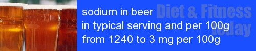 sodium in beer information and values per serving and 100g
