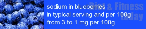 sodium in blueberries information and values per serving and 100g