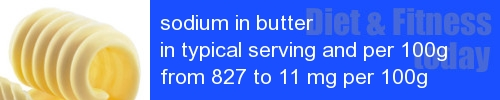 sodium in butter information and values per serving and 100g