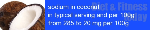 sodium in coconut information and values per serving and 100g