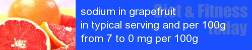 sodium in grapefruit information and values per serving and 100g