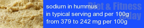sodium in hummus information and values per serving and 100g