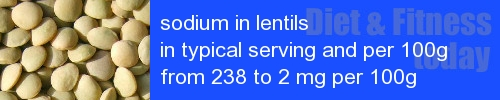 sodium in lentils information and values per serving and 100g
