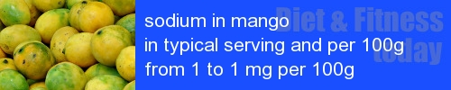 sodium in mango information and values per serving and 100g