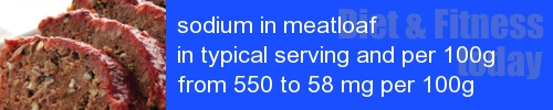 sodium in meatloaf information and values per serving and 100g
