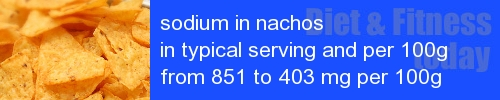 sodium in nachos information and values per serving and 100g