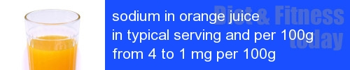 sodium in orange juice information and values per serving and 100g