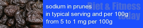 sodium in prunes information and values per serving and 100g