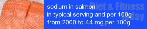 sodium in salmon information and values per serving and 100g