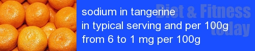 sodium in tangerine information and values per serving and 100g
