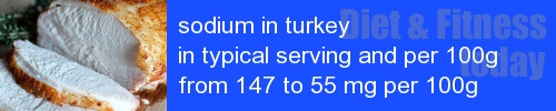 sodium in turkey information and values per serving and 100g