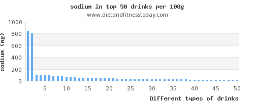drinks sodium per 100g