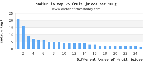 fruit juices sodium per 100g