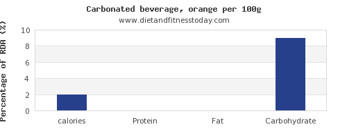 calories and nutrition facts in soft drinks per 100g