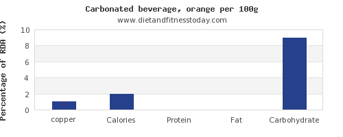 copper and nutrition facts in soft drinks per 100g