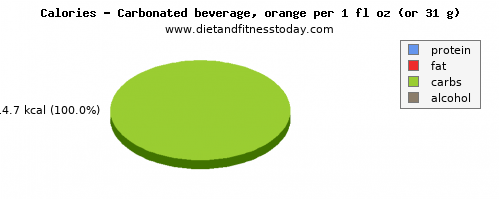 fat, calories and nutritional content in soft drinks