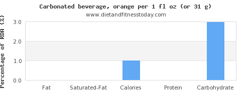 fat and nutritional content in soft drinks