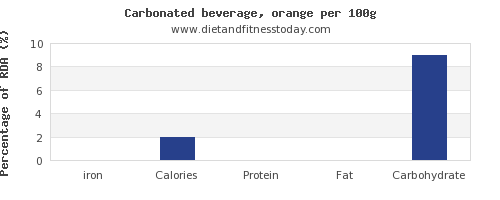 iron and nutrition facts in soft drinks per 100g