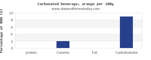 protein and nutrition facts in soft drinks per 100g