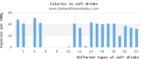 soft drinks calcium per 100g