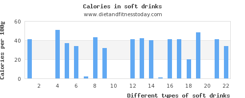 soft drinks cholesterol per 100g