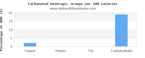 copper and nutrition facts in soft drinks per 100 calories