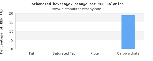 fat and nutrition facts in soft drinks per 100 calories