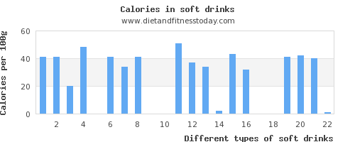 soft drinks fiber per 100g