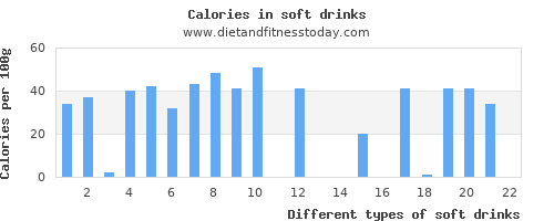 soft drinks iron per 100g