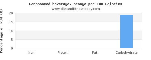 iron and nutrition facts in soft drinks per 100 calories