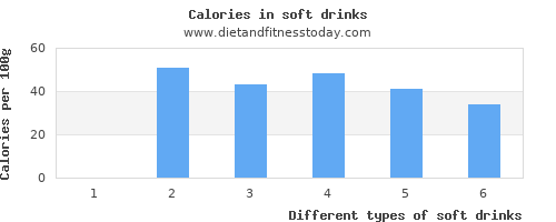 soft drinks lysine per 100g