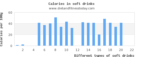 soft drinks protein per 100g