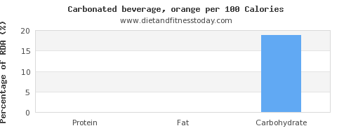 protein and nutrition facts in soft drinks per 100 calories