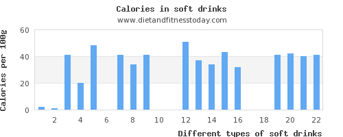 soft drinks riboflavin per 100g