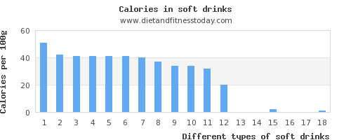 soft drinks sugar per 100g
