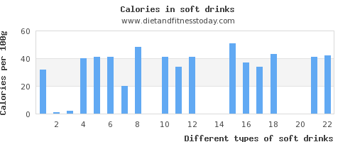 soft drinks thiamine per 100g