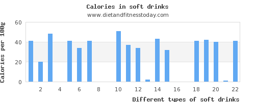 soft drinks vitamin c per 100g