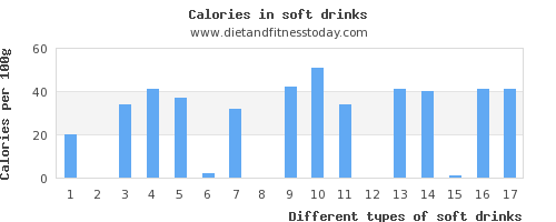soft drinks vitamin d per 100g