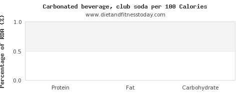 vitamin d and nutrition facts in soft drinks per 100 calories