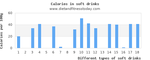 soft drinks vitamin k per 100g