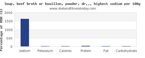 sodium and nutrition facts in soups per 100g