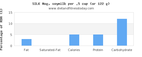 fat and nutritional content in soy milk