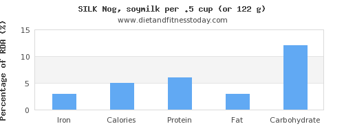 iron and nutritional content in soy milk