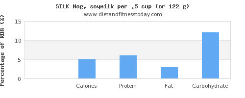 magnesium and nutritional content in soy milk