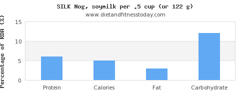 protein and nutritional content in soy milk