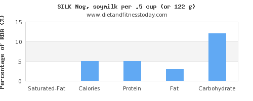 saturated fat and nutritional content in soy milk
