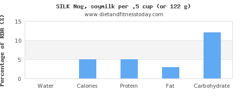water and nutritional content in soy milk